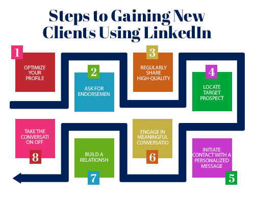 Gaining new clients on Linkedin